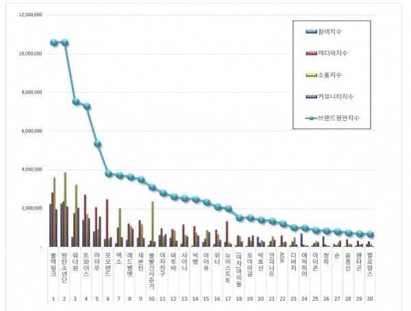 Đứng đầu bxh giá trị thương hiệu tháng 7: BlackPink chính là làn sóng bứt phá không giới hạn