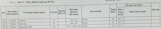 điểm chuẩn đại học 2018 khoa y dược đại học quốc gia hà nội